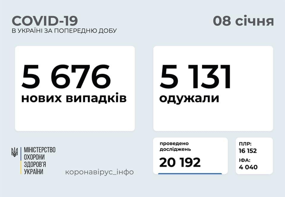 В Украине 5676 новых случаев коронавируса, болезнь за сутки унесла жизни 83 человек, фото-1