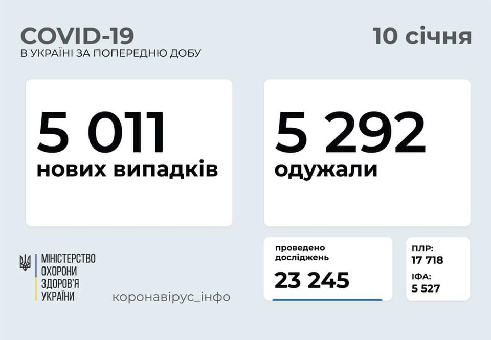 В Украине 5011 новых случаев коронавируса, болезнь за сутки унесла жизни 99 человек, фото-1
