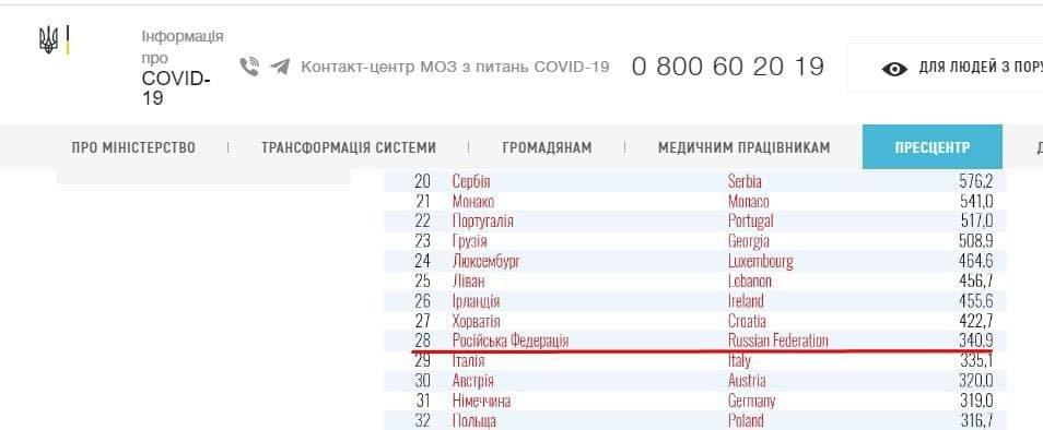 Минздрав внес Россию в «красную зону»: теперь въезжающие в Украину обязаны отправиться на карантин, фото-1