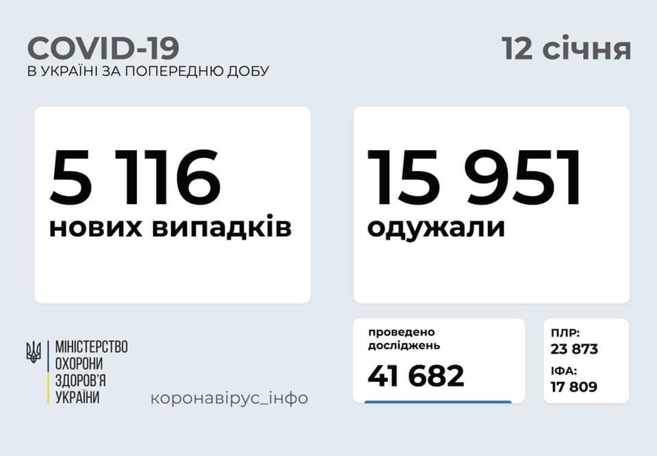 В Украине 5116 новых случаев коронавируса, болезнь за сутки унесла жизни 184 человек, фото-1