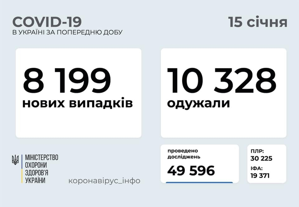 В Украине 8199 новых случаев коронавируса, болезнь за сутки унесла жизни 166 человек, фото-1
