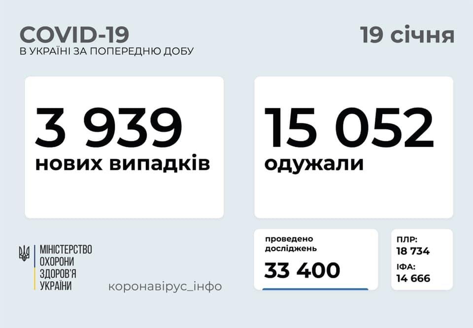 В Украине 3939 новых случаев коронавируса, болезнь за сутки унесла жизни 177 человек, фото-1