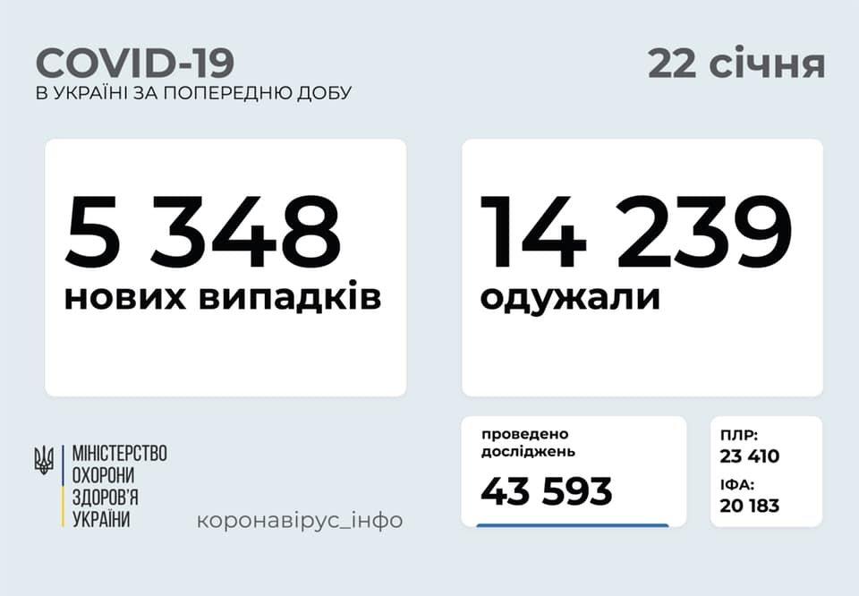 В Украине 5348 новых случаев коронавируса, болезнь за сутки унесла жизни 163 человек, фото-1