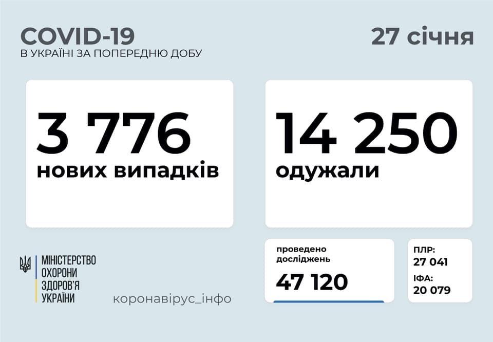 В Украине 3776 новых случаев коронавируса, болезнь за сутки унесла жизни 145 человек, фото-1