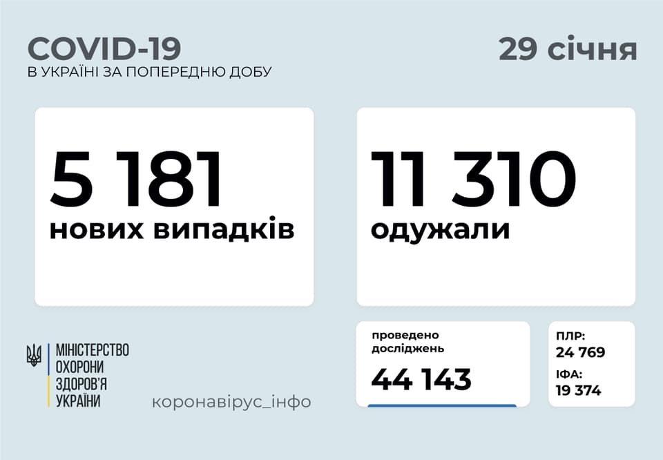 В Украине 5181 новых случаев коронавируса, болезнь за сутки унесла жизни 128 человек, фото-1