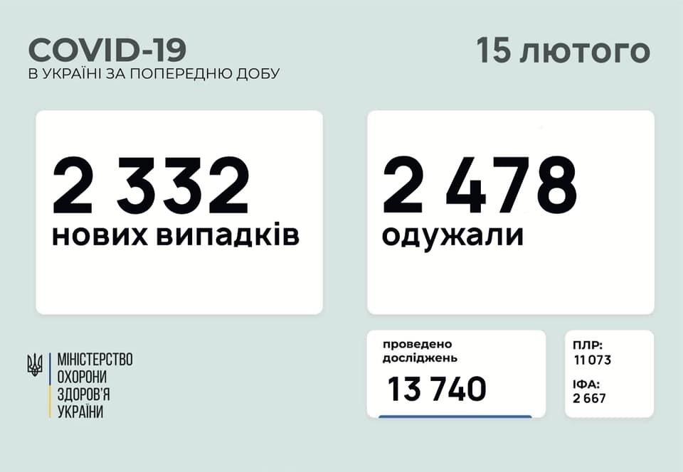 В Украине 2332  новых случаев коронавируса, болезнь за сутки унесла жизни 62 человек, фото-1