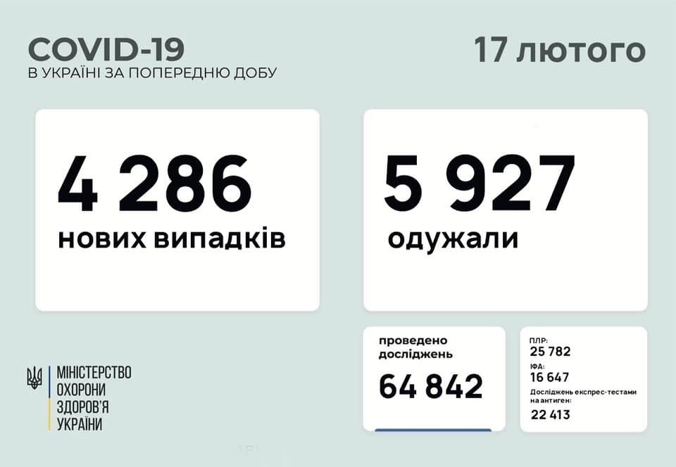 В Украине 4286 новых случаев коронавируса, болезнь за сутки унесла жизни 147 человек, фото-1