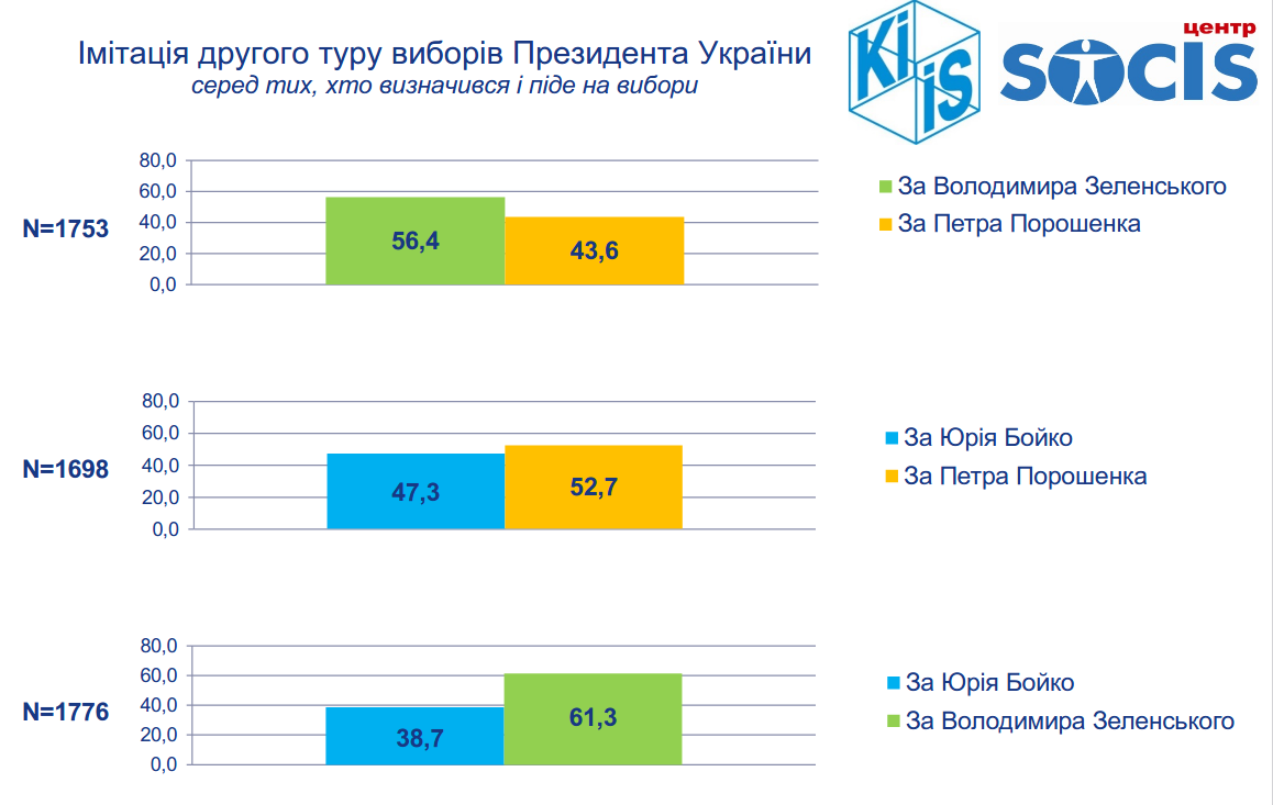 Кто бы стал президентом Украины, если выборы прошли в середине февраля (СОЦОПРОС), фото-2