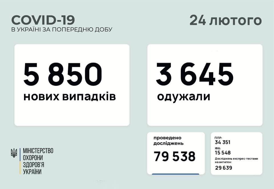 В Украине  5850 новых случаев коронавируса, болезнь за сутки унесла жизни 152 человек, фото-1