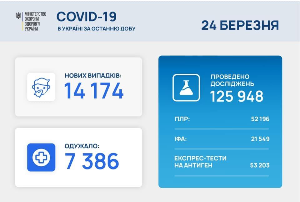 Новый антирекорд - в Украине за сутки 342 умерших от коронавируса, фото-1