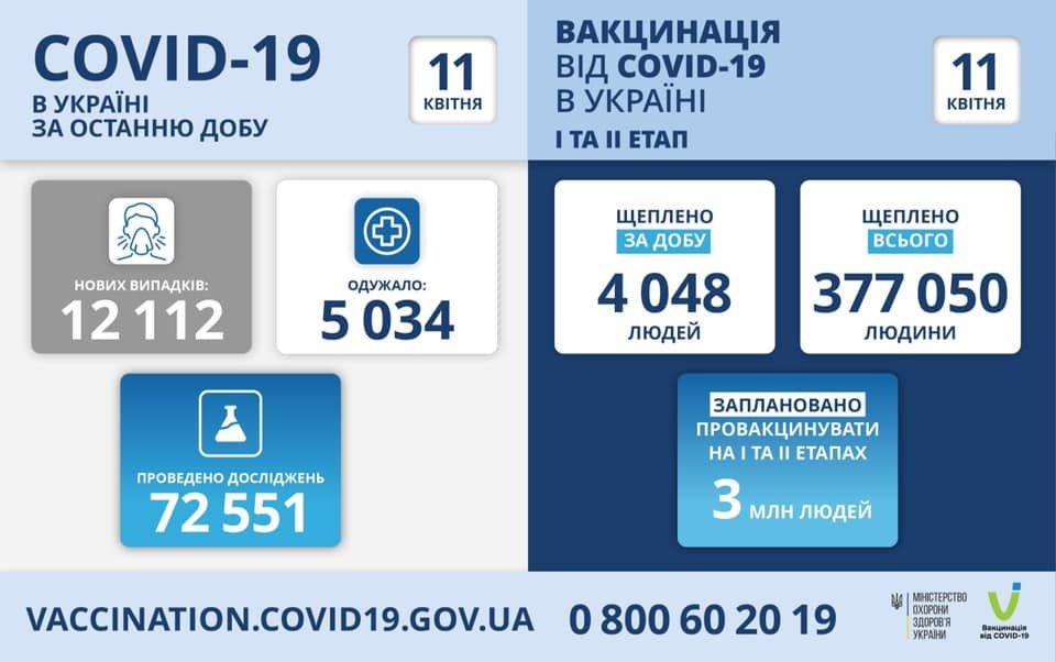 В Украине 12112 новых случаев коронавируса, болезнь за сутки унесла жизни 235 человек, фото-1