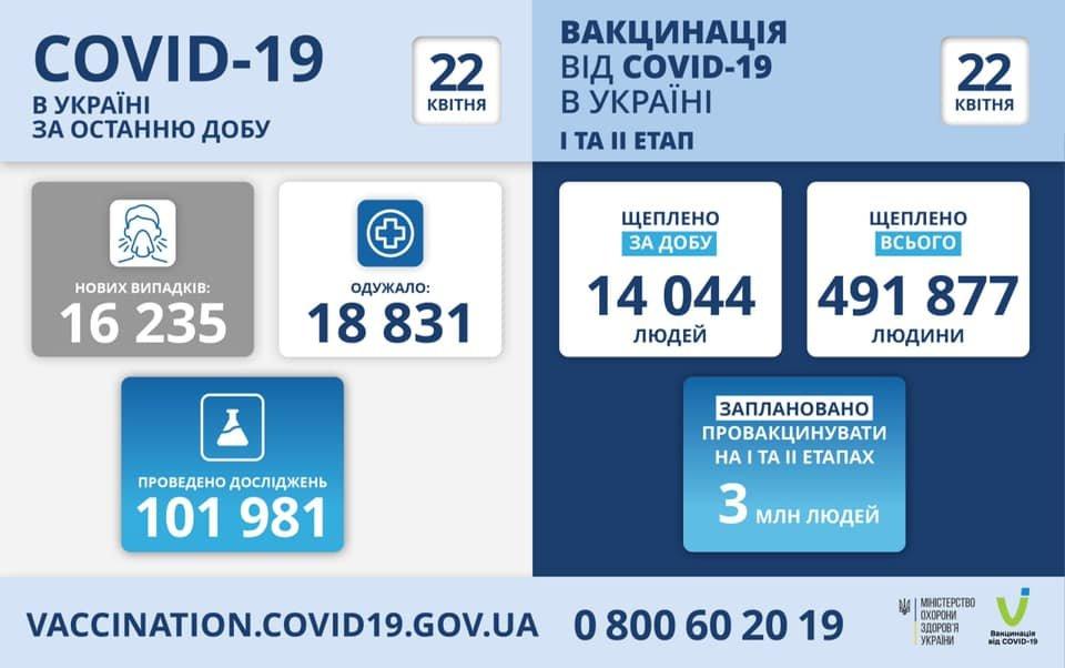 В Украине 16235 новых случаев коронавируса, болезнь за сутки унесла жизни 470 человек, фото-1