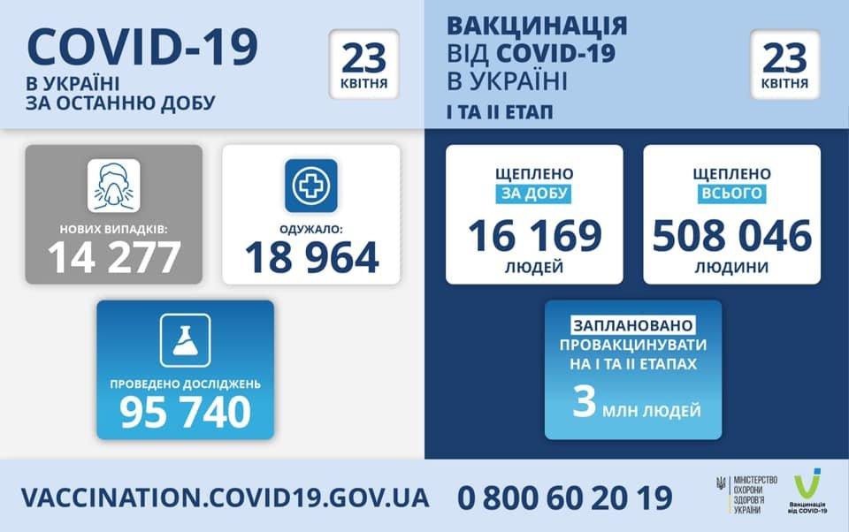 В Украине 14277 новых случаев коронавируса, болезнь за сутки унесла жизни 434 человек, фото-1
