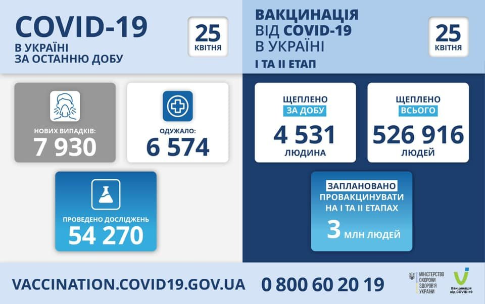 В Украине 7930  новых случаев коронавируса, болезнь за сутки унесла жизни 231 человека, фото-1