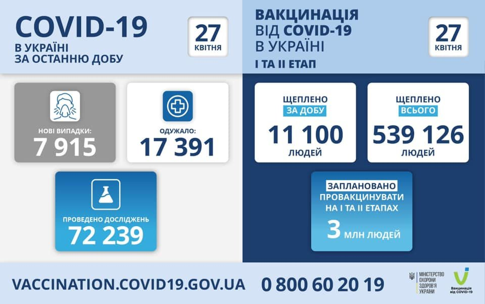 В Украине 7915 новых случаев коронавируса, болезнь за сутки унесла жизни 432 человек, фото-1