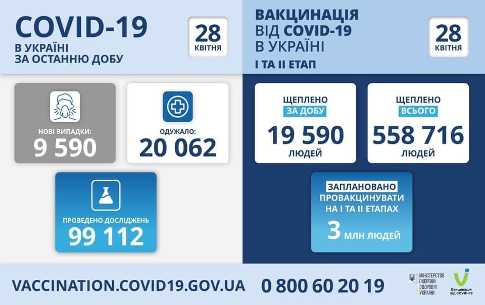 В Украине 9590 новых случаев коронавируса, болезнь за сутки унесла жизни 441 человека, фото-1