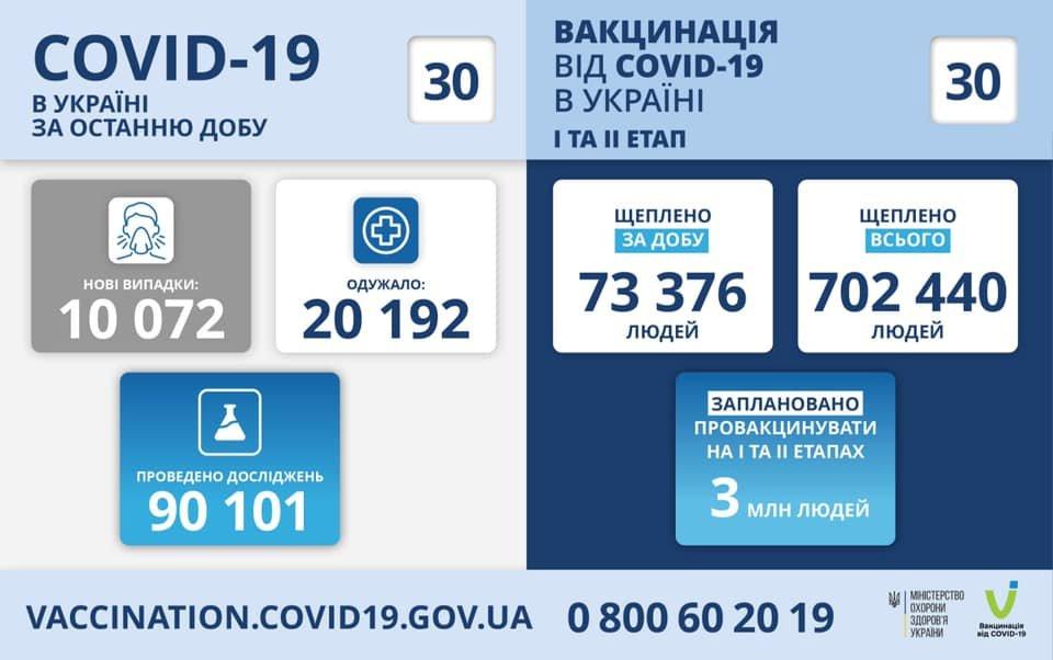 В Украине 10072 новых случая коронавируса, болезнь за сутки унесла жизни 307 человек, фото-1