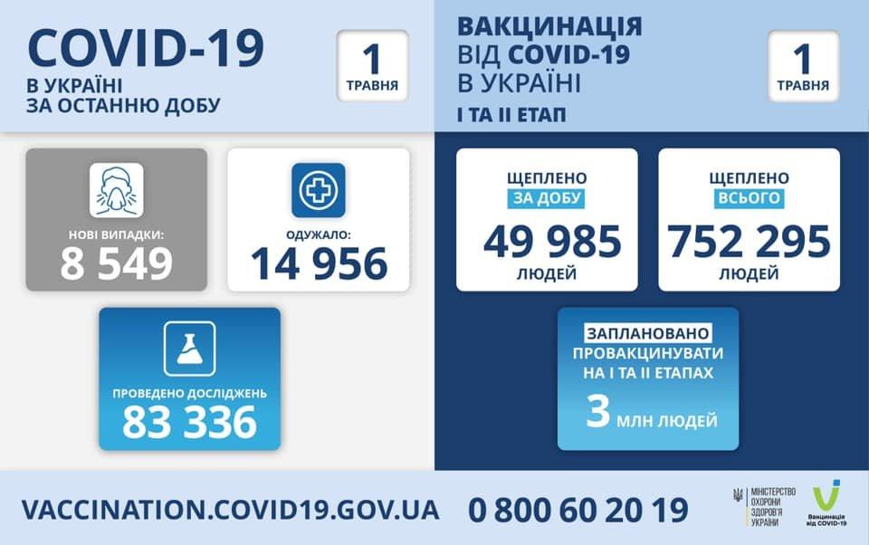 В Украине 8549 новых случаев коронавируса, болезнь за сутки унесла жизни 351 человека, фото-1
