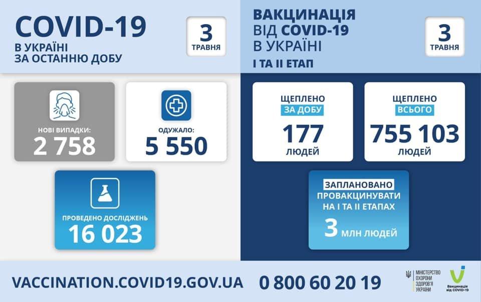 В Украине 2758 новых случаев коронавируса, болезнь за сутки унесла жизни 154 человека, фото-1