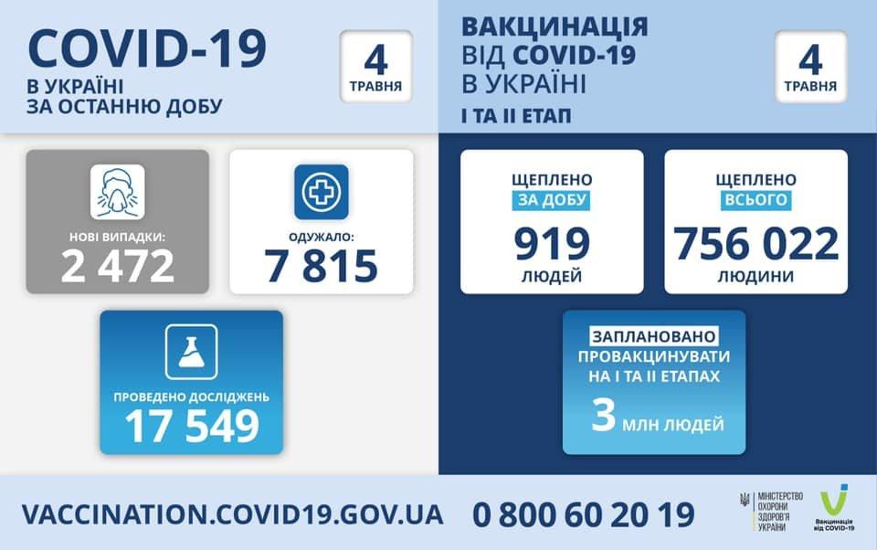 В Украине 2472 новых случая коронавируса, болезнь за сутки унесла жизни 166 человек, фото-1