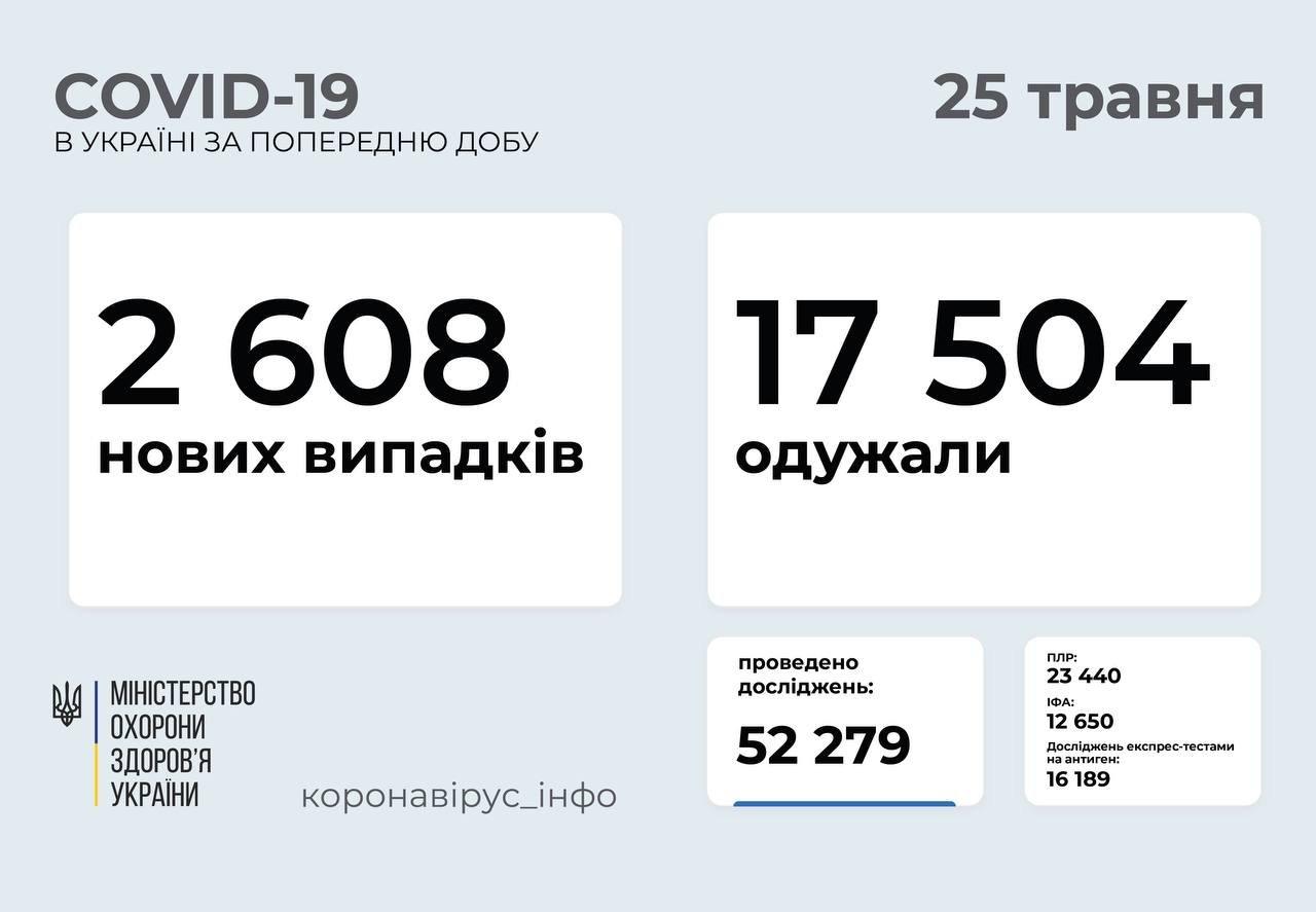 В Украине 2608 новых случая коронавируса, фото-1
