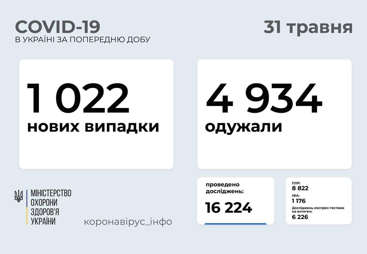 В Украине 1022 новых случая коронавируса, 64 человека умерли, фото-1