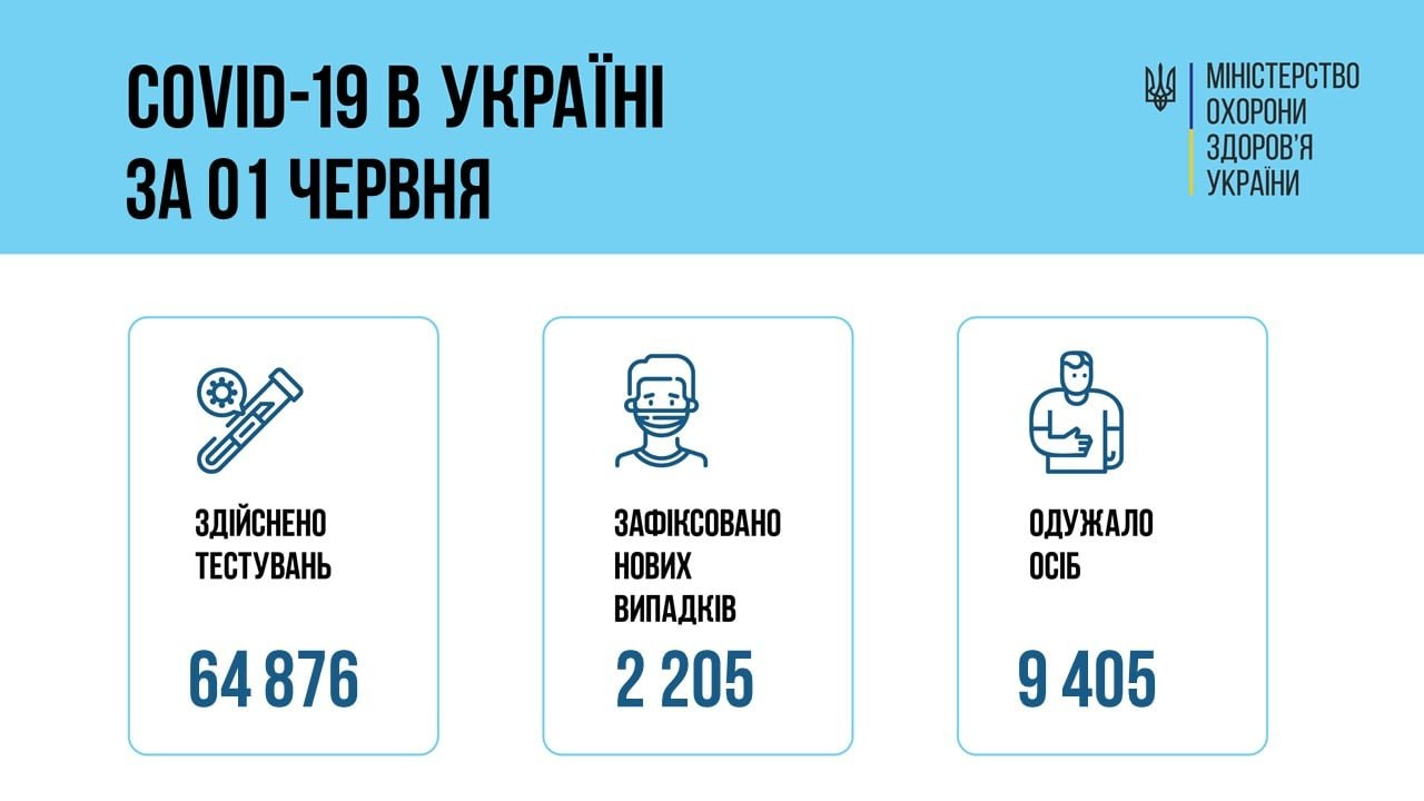 В Украине 2205 новых случаев коронавируса, фото-1