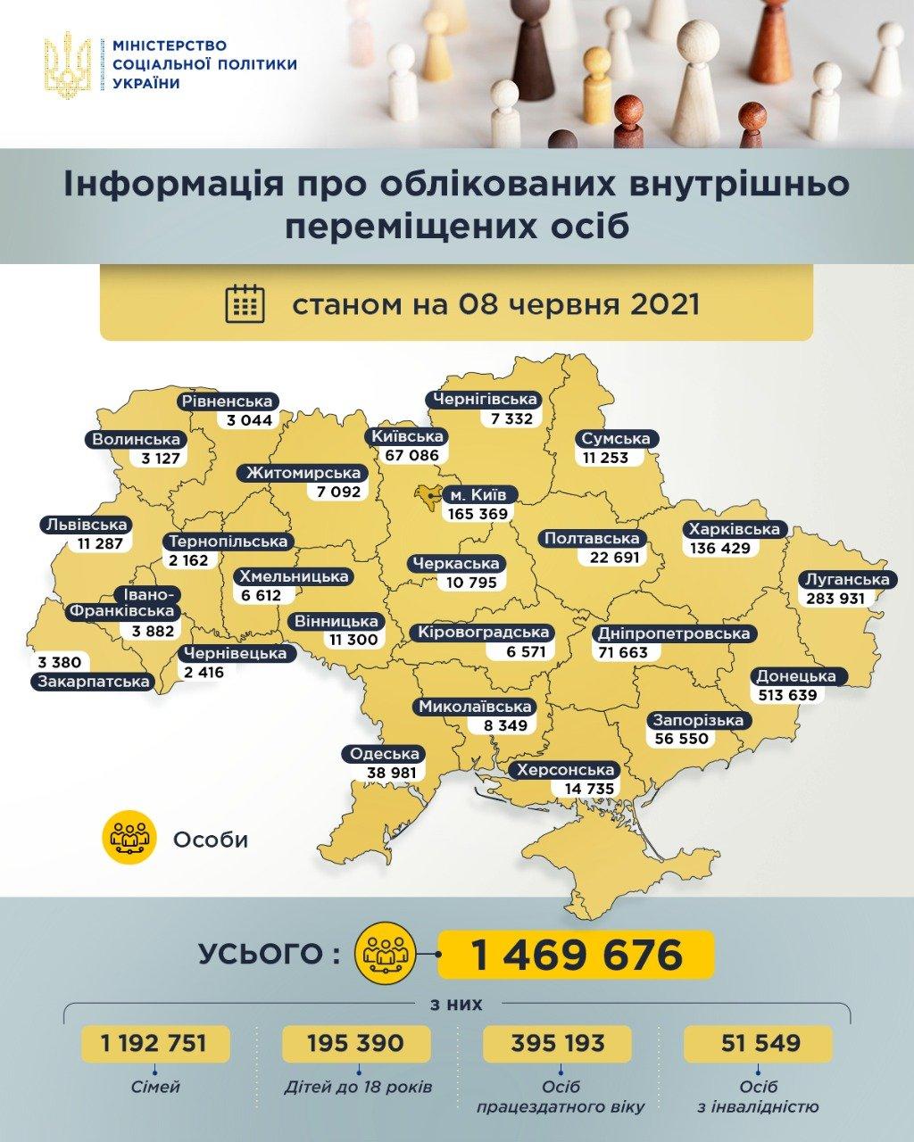 В Украине зарегистрировано 1 млн 469 тыс. переселенцев, фото-1