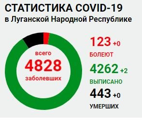 Ни заболевших, ни умерших: Статистика заболеваемости COVID-19 в ОРЛО, фото-1