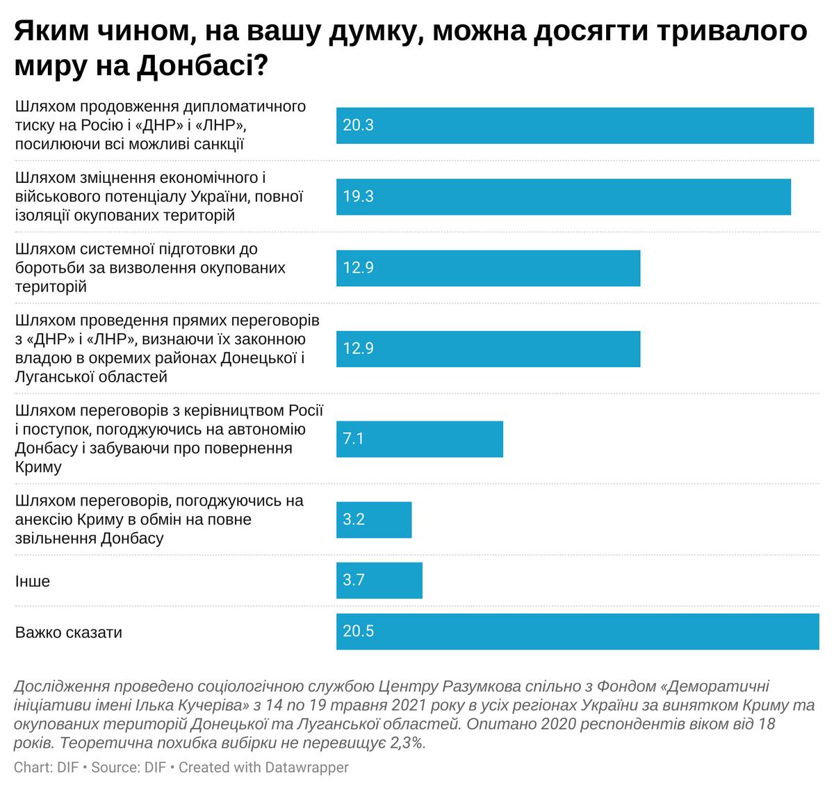 Украинцы назвали два варианта для устойчивого мира на Донбассе, фото-1