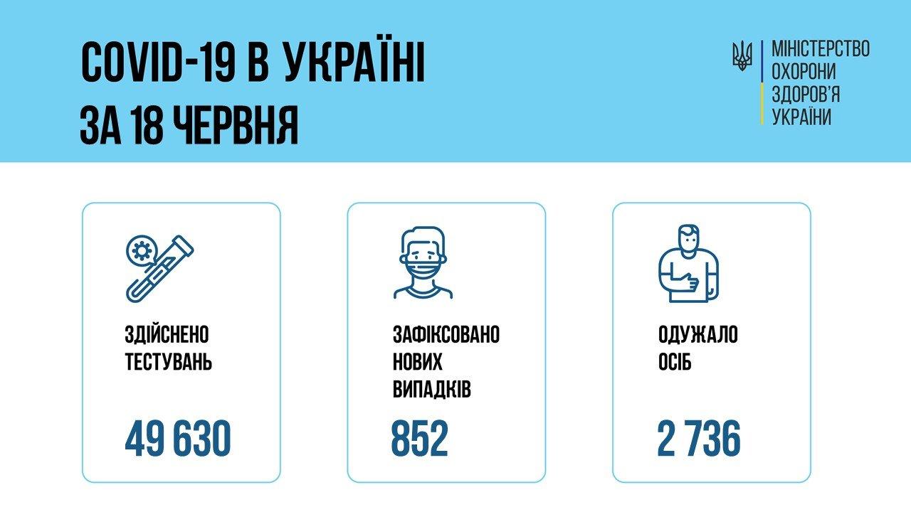 В Украине 852 новых случаев коронавируса, болезнь за сутки унесла жизни 40 человек, фото-1