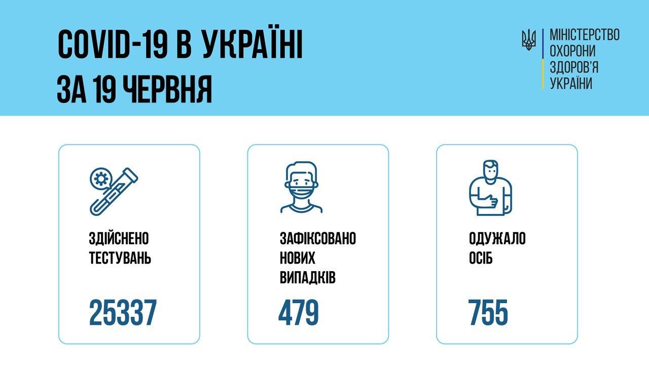 В Украине 479 новых случаев коронавируса, болезнь за сутки унесла жизни 24 человек, фото-1