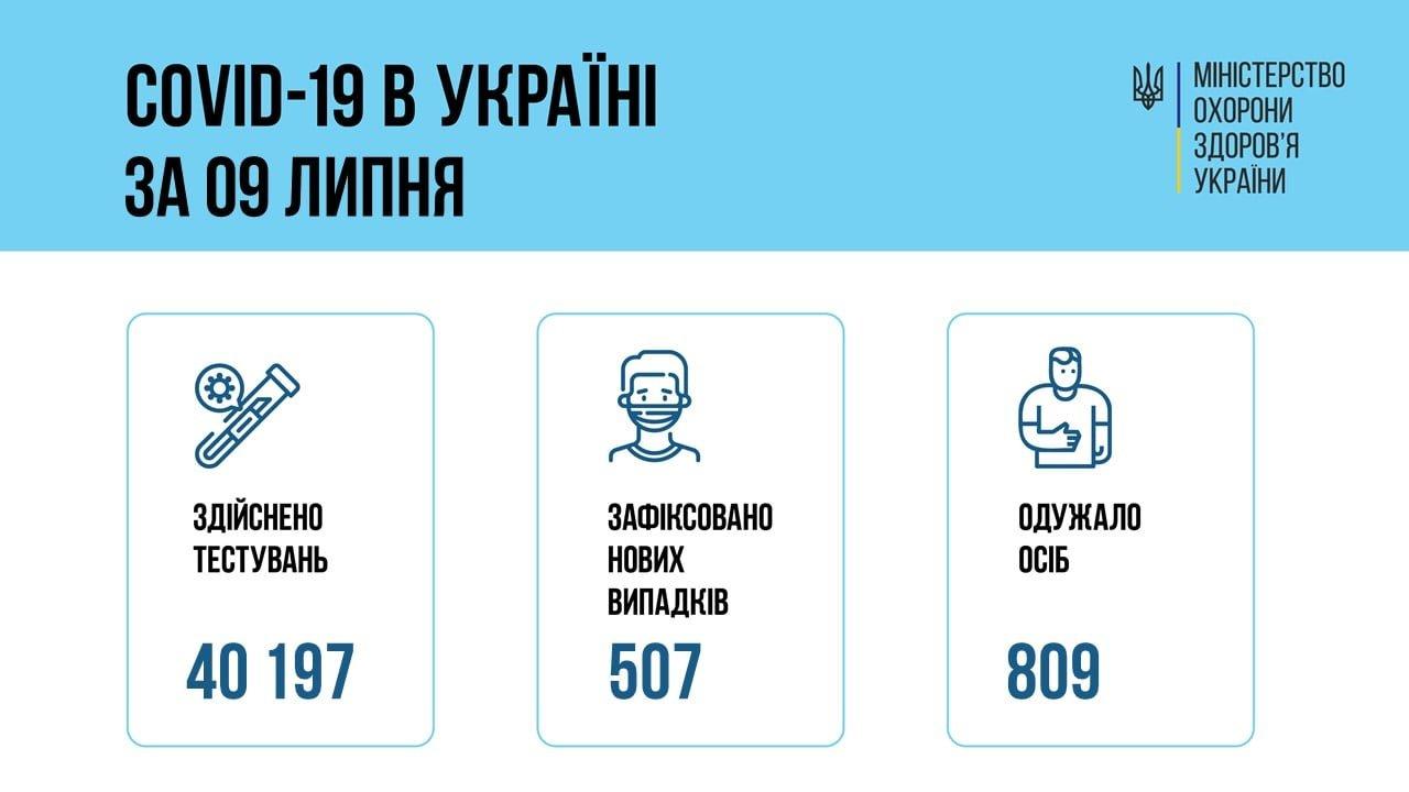В Украине 507 новых случаев коронавируса, болезнь за сутки унесла жизни 20 человек, фото-1