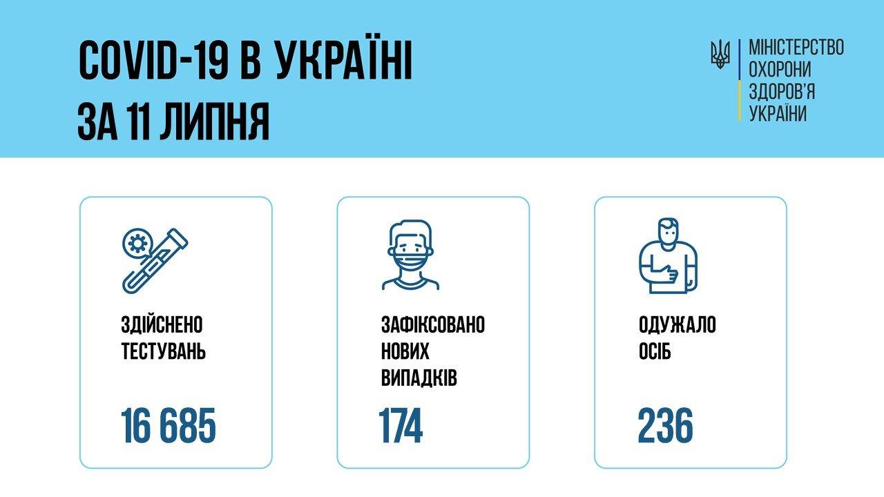 В Украине 174 новых подтвержденных случаев COVID-19, фото-1