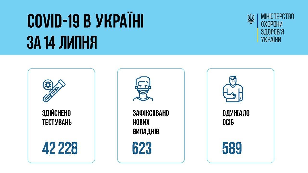 В Украине 623 новых подтвержденных случаев COVID-19, фото-1