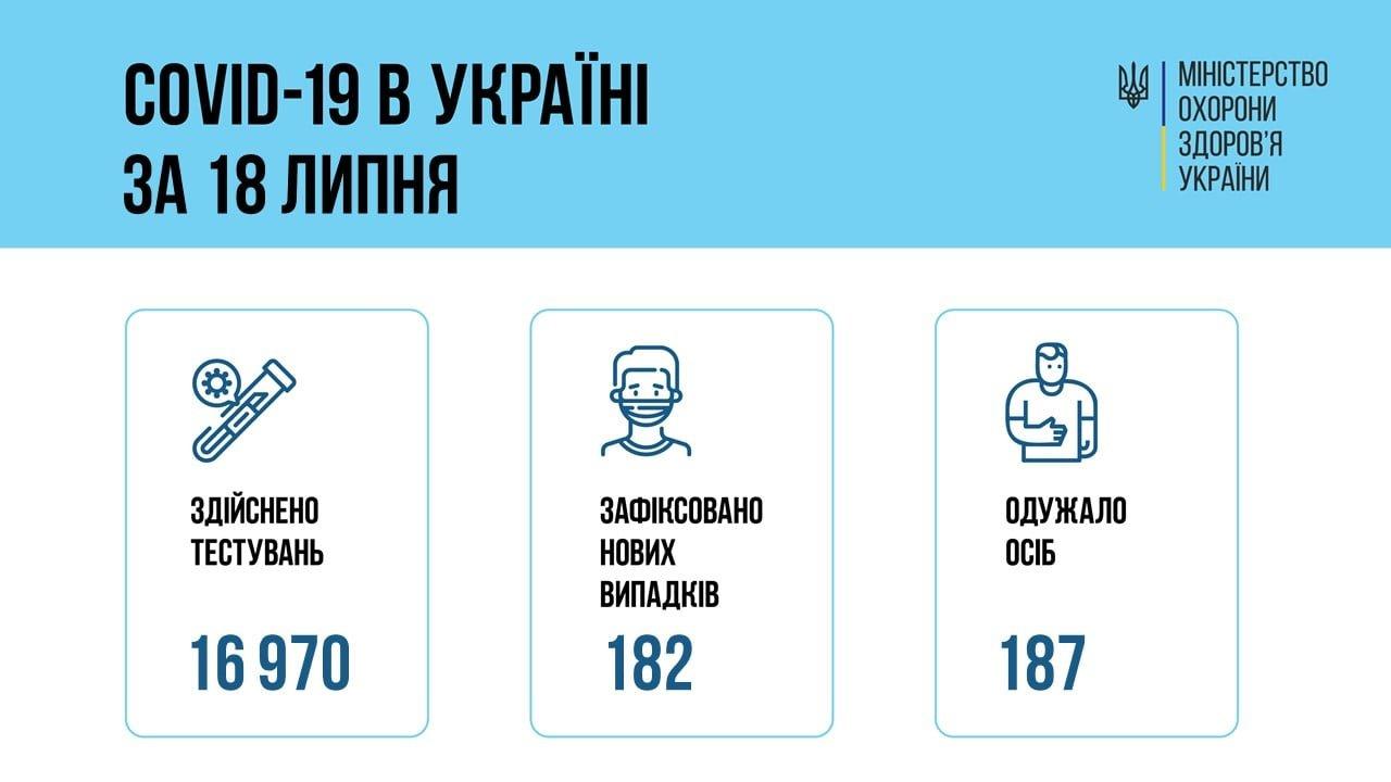 В Украине 182 новых подтвержденных случаев COVID-19, фото-1