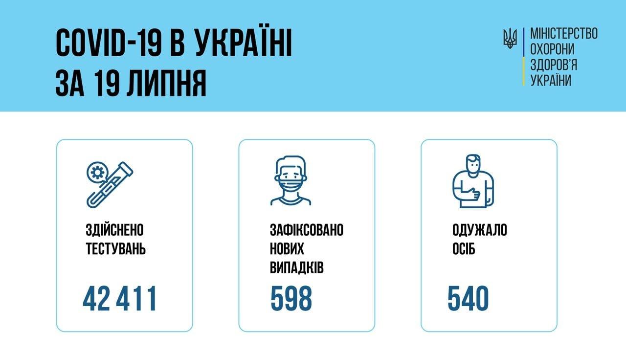В Украине 598 новых подтвержденных случаев COVID-19, фото-1