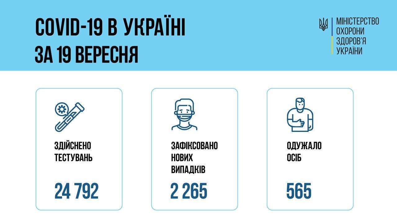 В Украине за сутки COVID-19 диагностирован у 2265 человек